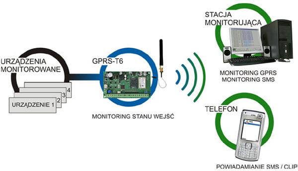 Schemat zastosowania modułu monitoringu GPRS/SMS - GPRS-T6