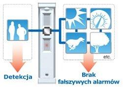 Technologia SMDA w czujkach zewnętrznych FTN-ST OPTEX
