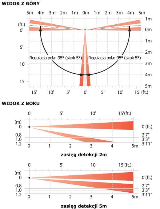 Zasięg działania detektora FTN-ST Optex