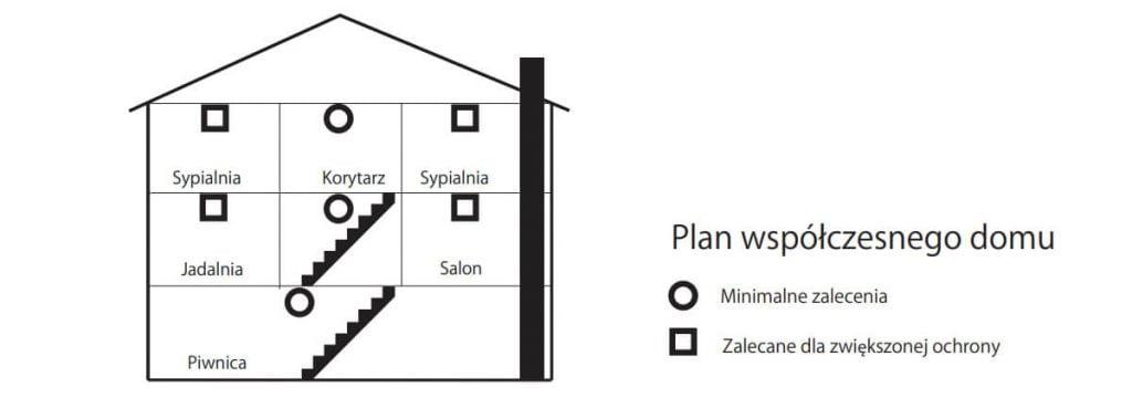 Plan domu, typowe rozmieszczenie czujek dymu
